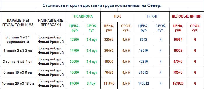 работает расчет доставки из екатеринбурга в москву аксессуары Недвижимость Квартиры